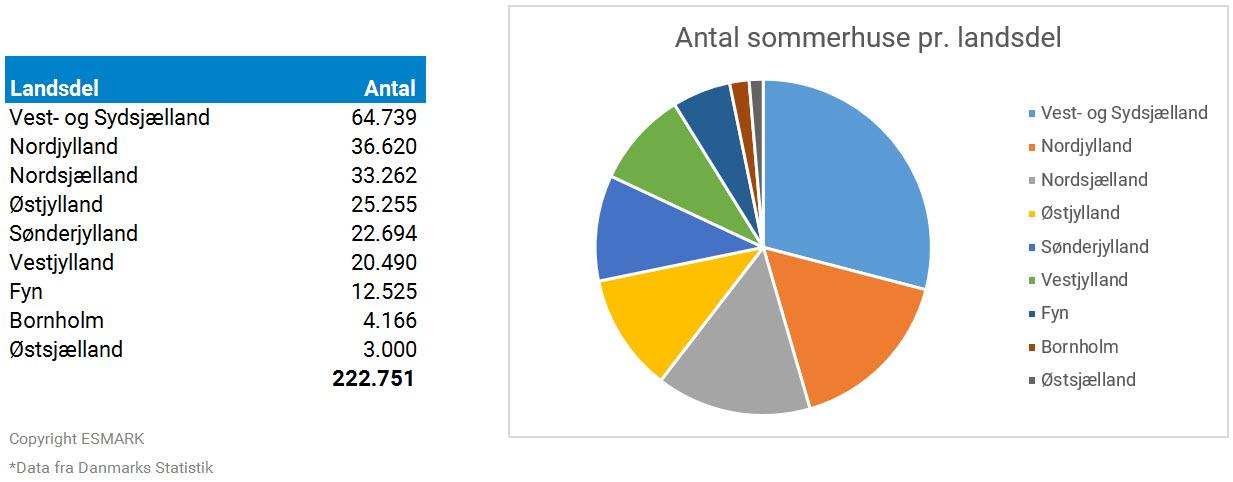 Hvor mange sommerhuse er der i danmark
